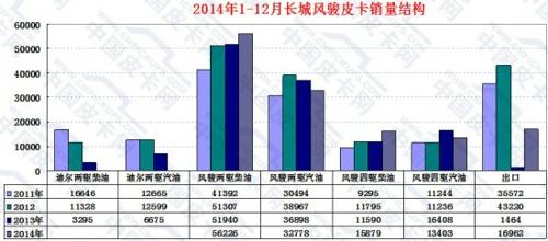 四驱呈正增长分别为8.25%、37.01%,而两驱和四驱汽油机型侧高清图片