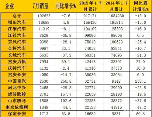 2015年7月國內輕型卡車銷量表(單位:輛)