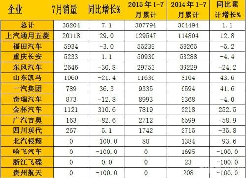 2015年7月國內微型卡車銷量表(單位:輛)2