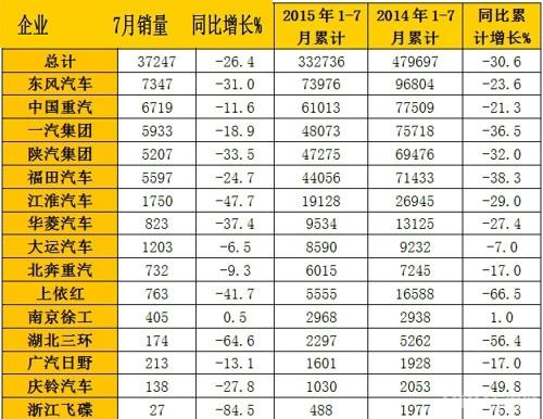 2015年7月國內重型卡車銷量表(單位:輛)