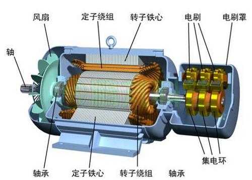 新能源电机-三相异步电机原理篇