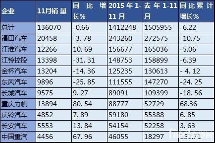 2015年11月國內輕型卡車銷量表(單位:輛)