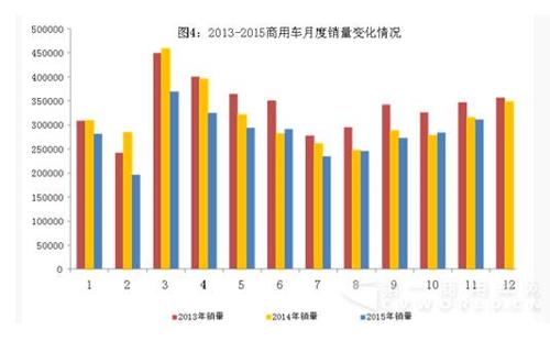 二,2015年11月新能源汽车产量突破7万辆