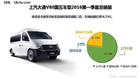 真国五大品质上汽大通V80企业的最终选择3