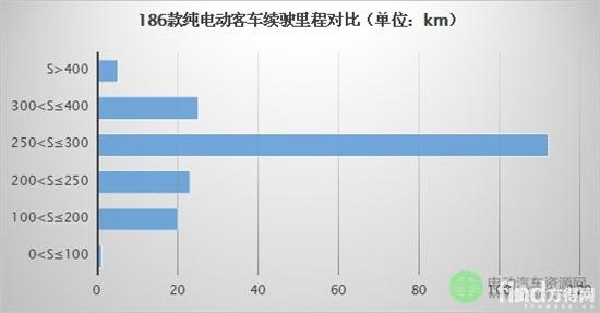 186款纯电动客车续驶里程调查分析,寻找一款最适合用户的客车!2