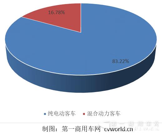 2016年1-9月纯电动与混合动力客车产量占比