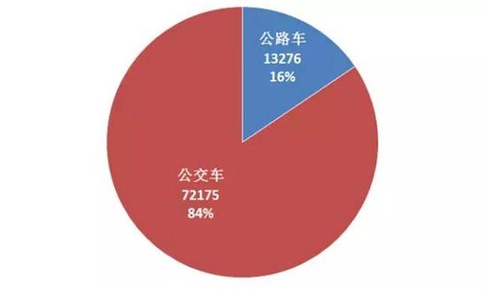 1-11月中国客车企业新能源客车销量1