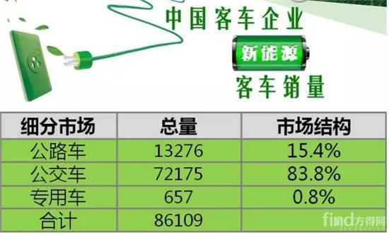1-11月中国客车企业新能源客车销量