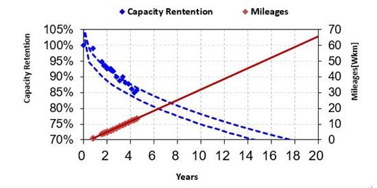 寿命预测曲线图
