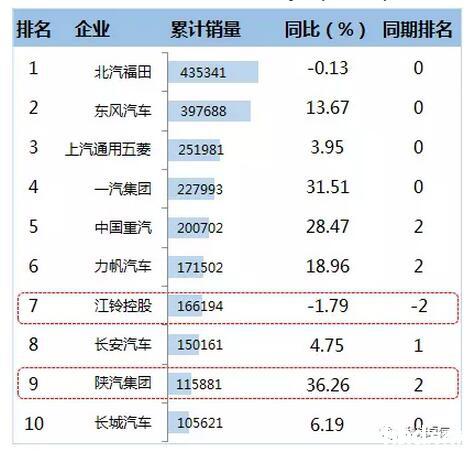 2016年1-12月卡车企业TOP10销售情况  (单位:辆)