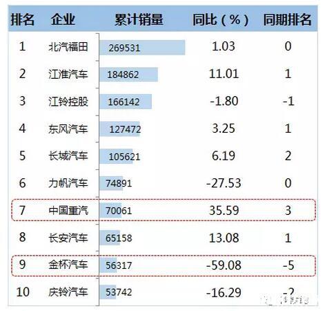 2016年1-12月轻卡企业TOP10销售情况  (单位:辆)