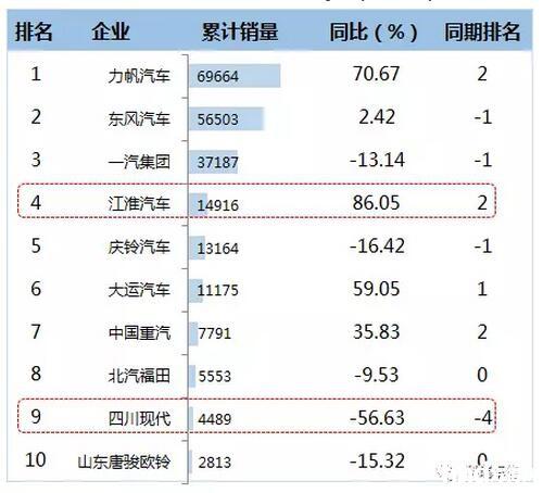 2016年1-12月中卡企业TOP10销售情况  (单位:辆)