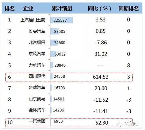 2016年1-12月微卡企业TOP10销售情况  (单位:辆)