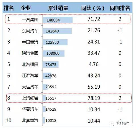 2016年1-12月重卡企业TOP10销售情况  (单位:辆)