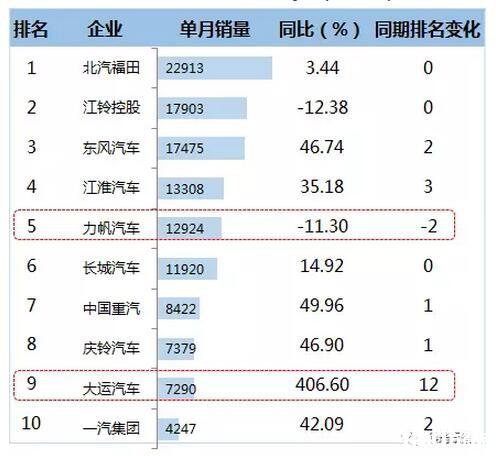 2016年12月轻卡企业TOP10销售情况  (单位:辆)