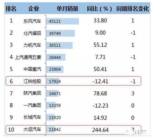 2016年12月卡车企业TOP10销售情况  (单位:辆)