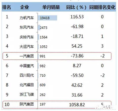 2016年12月中卡企业TOP10销售情况  (单位:辆)