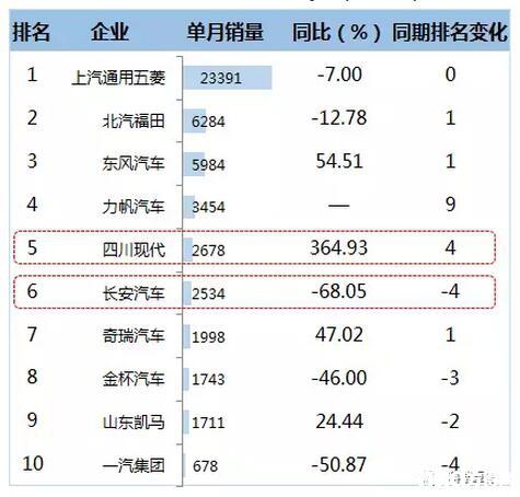 2016年12月微卡企业TOP10销售情况  (单位:辆)