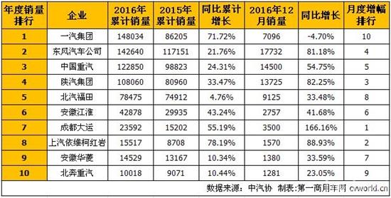 2016年重型卡车(含非完整车辆、半挂牵引车)销量排行(单位:辆)