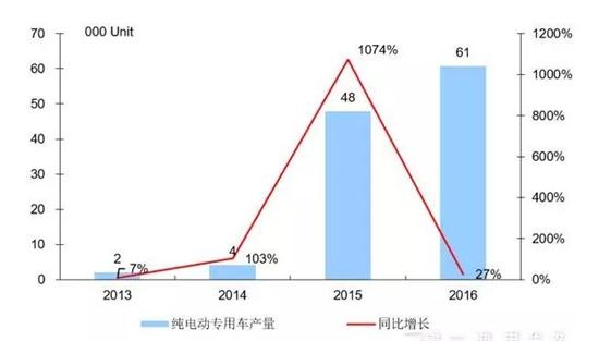 2013-2016年纯电动专用车市场年度走势