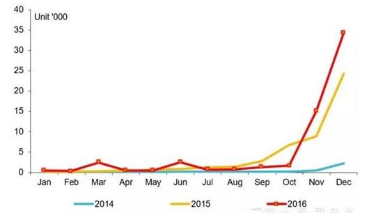 2014-2016年纯电动专用车市场月度走势图