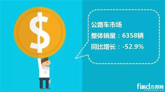 中国客车销售排行榜2