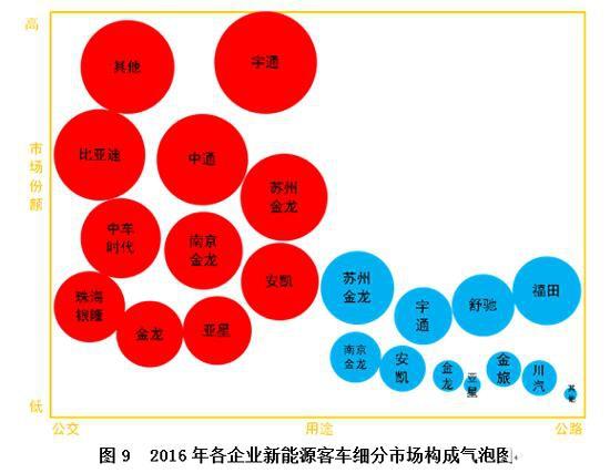 新能源客车市场分析及未来展望(中)1