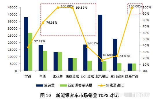 新能源客车市场分析及未来展望(中)2