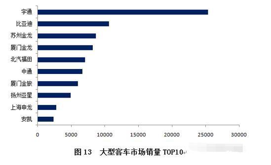 新能源客车市场分析及未来展望(中)5