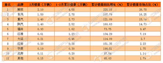 2017年2月中国卡车市场分车型销量分析1