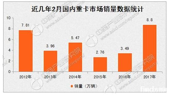 2017年2月中国卡车市场分车型销量分析