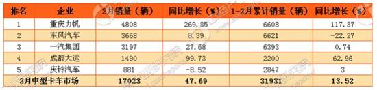 2017年2月中国卡车市场分车型销量分析2
