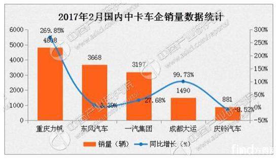 2017年2月中国卡车市场分车型销量分析3