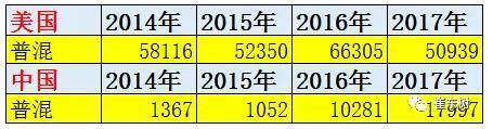 混动的中国表现逐步追上