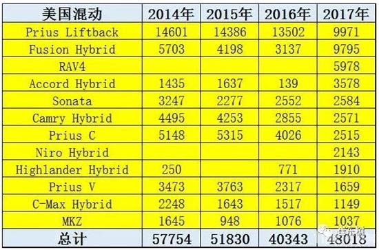 混动的中国表现逐步追上1