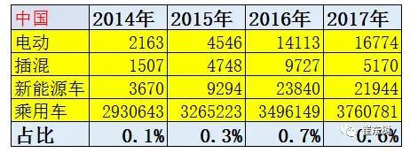 中国新能源销量