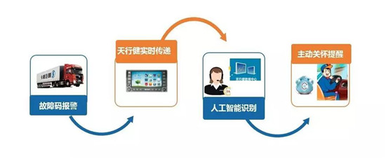 行业首创,陕汽智能自诊断服务系统荣耀推出