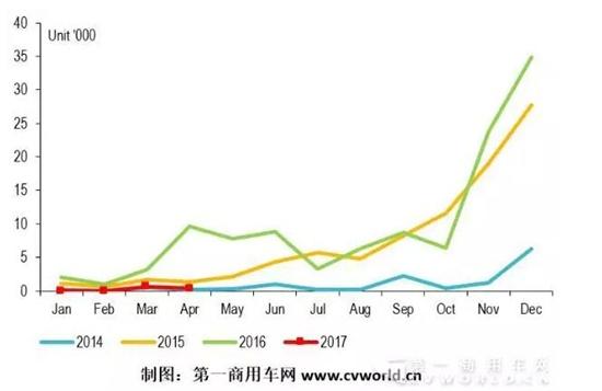 四月份纯电动客车市场依然惨淡