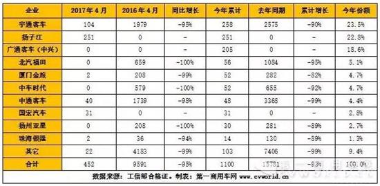 2017年1-4月纯电动客车产量表一览(单位:辆)