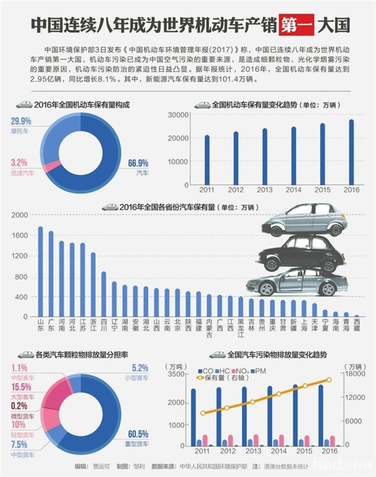 中国连续八年机动车产销排第一