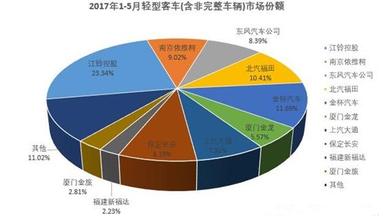 5月轻型客车销量前十企业6增4降2