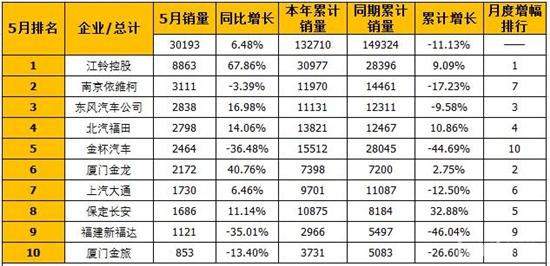 5月轻型客车销量前十企业6增4降