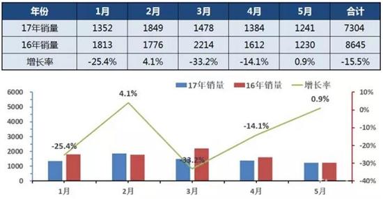 2017年1-5月中国校车销量走势图