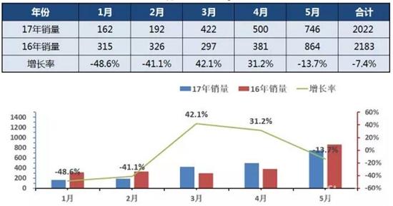 2017年1-5月中国专用车销量走势图