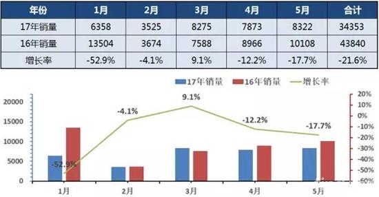 2017年1-5月中国公路车销量走势图