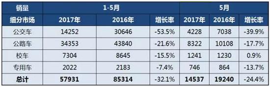 2017年1-5月中国客车细分市场销售情况