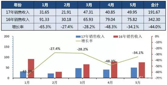 2017年1-5月中国客车销售收入走势图