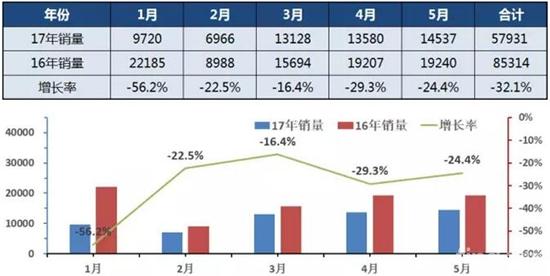 2017年1-5月中国客车总销量走势图