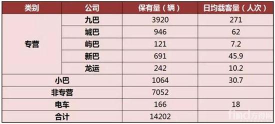 2017年香港客车保有量统计