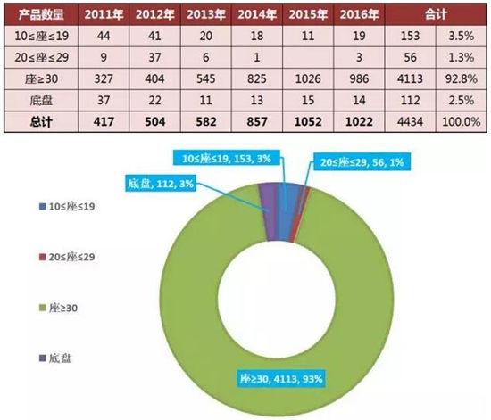 中国客车香港市场产品结构情况